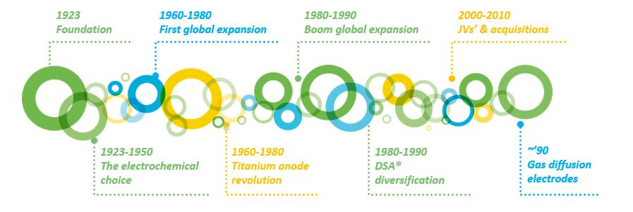 1923 – 2010: electrochemistry, the pillar for sustainable growth